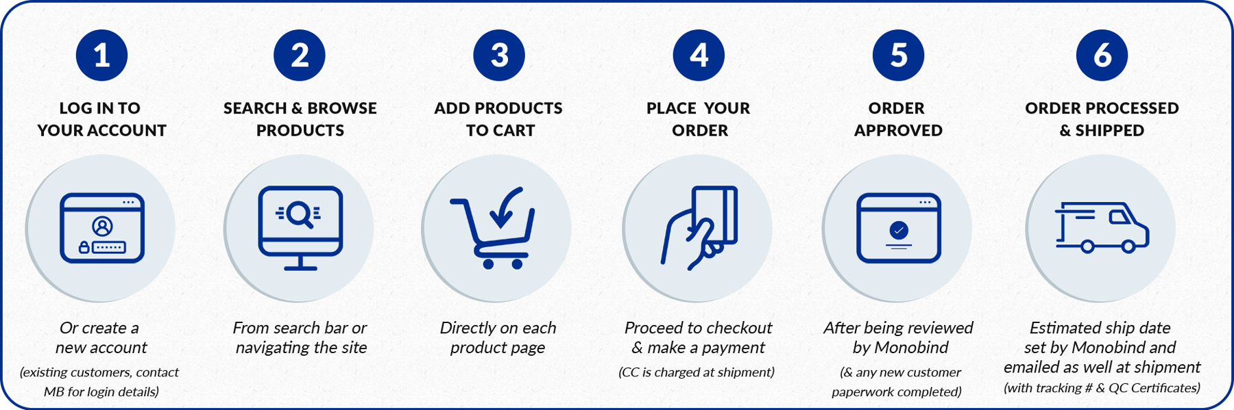 Shop by product browsing steps